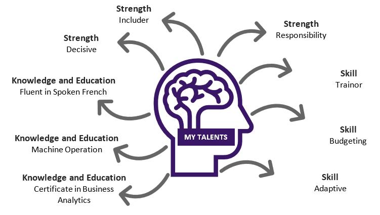 Mind Map Skills Strength Knowledge Education
